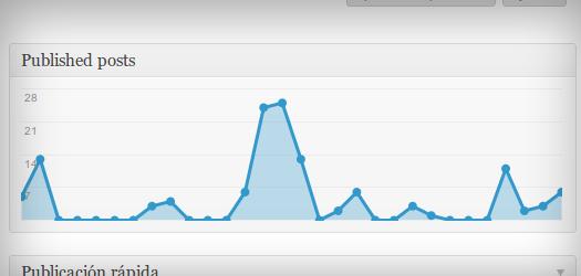 Nuevo plugin para WordPress: Dashboard Posts Stats